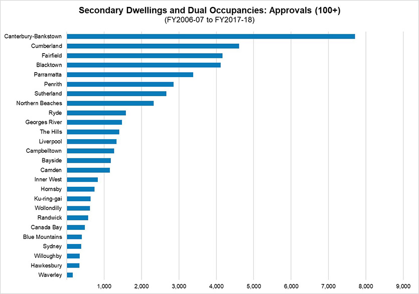 Chart showing total approvals second dwellings FY 2006-7 to FY 2017-18