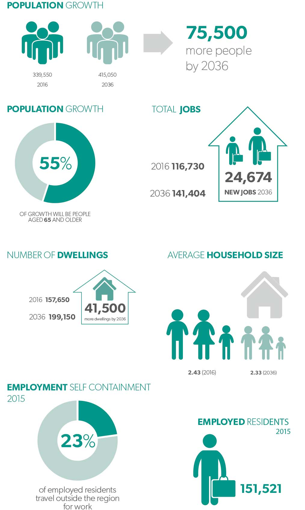 Series of infographics showing population growth, total jobs, number of dwellings, population size, employed residents and employment self containment in Central Coast region