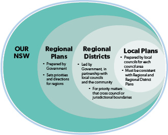 Concentric ovals showing planning hierarchy, with OUR NSW the outermost circle, and local plans innermost