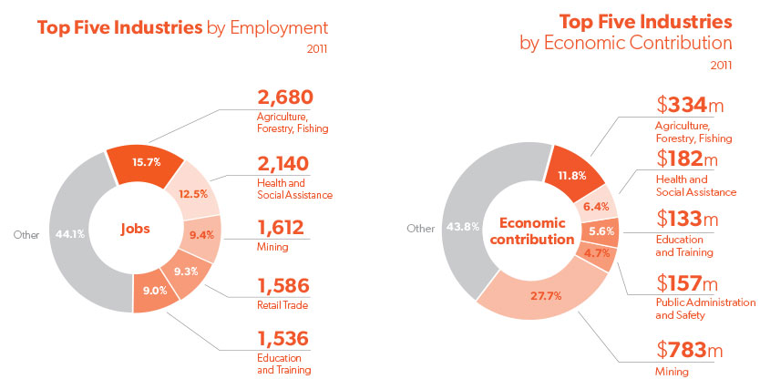 Infographics showing top five industries by employment and economic contribution in the Far West in 2011
