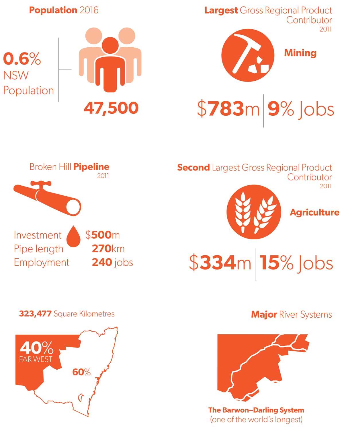 Infographics with key statistics for the Far West region