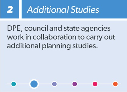 2  Additional Studies: DPE, council and state agencies work in collaboration to carry out additional planning studies, (We are here), Current Stage
