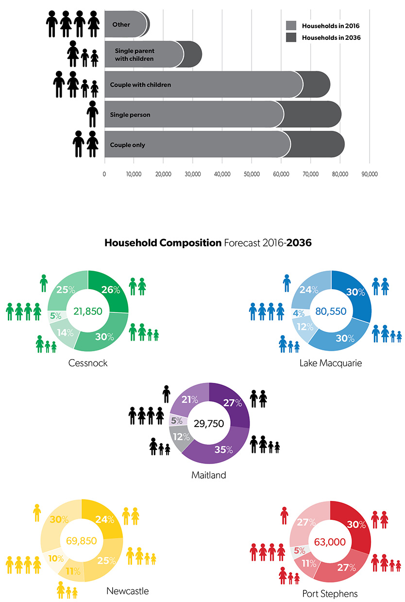 greater newcastle household composition forecast 2016 to2036 834x1239