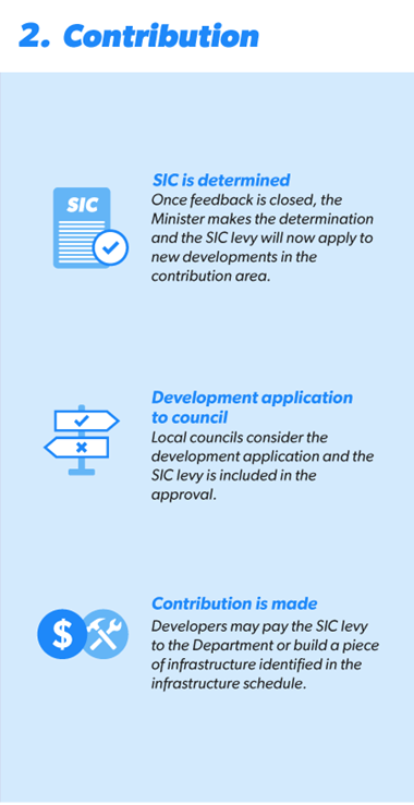 infographic how does a special infrastructure contribution work 2 418x579