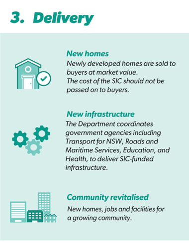 infographic how does a special infrastructure contribution work 3 418x537