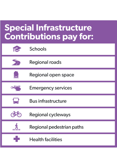 infographic how does a special infrastructure contribution work 4 417x537