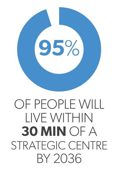 Infographic showing distance people will live to strategic centre in 2036