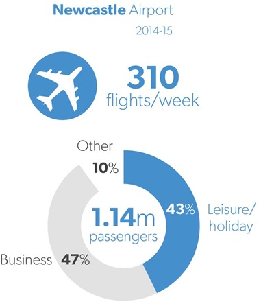 Infographic showing flights/week and passengers through Newcastle Airport