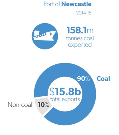 Infographic showing exports from Port of Newcastle
