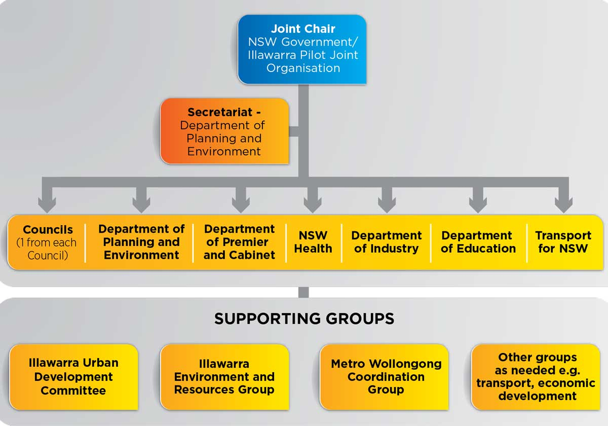 Infographic showing how the Coordinating Monitoring Committee is comprised and supporting groups