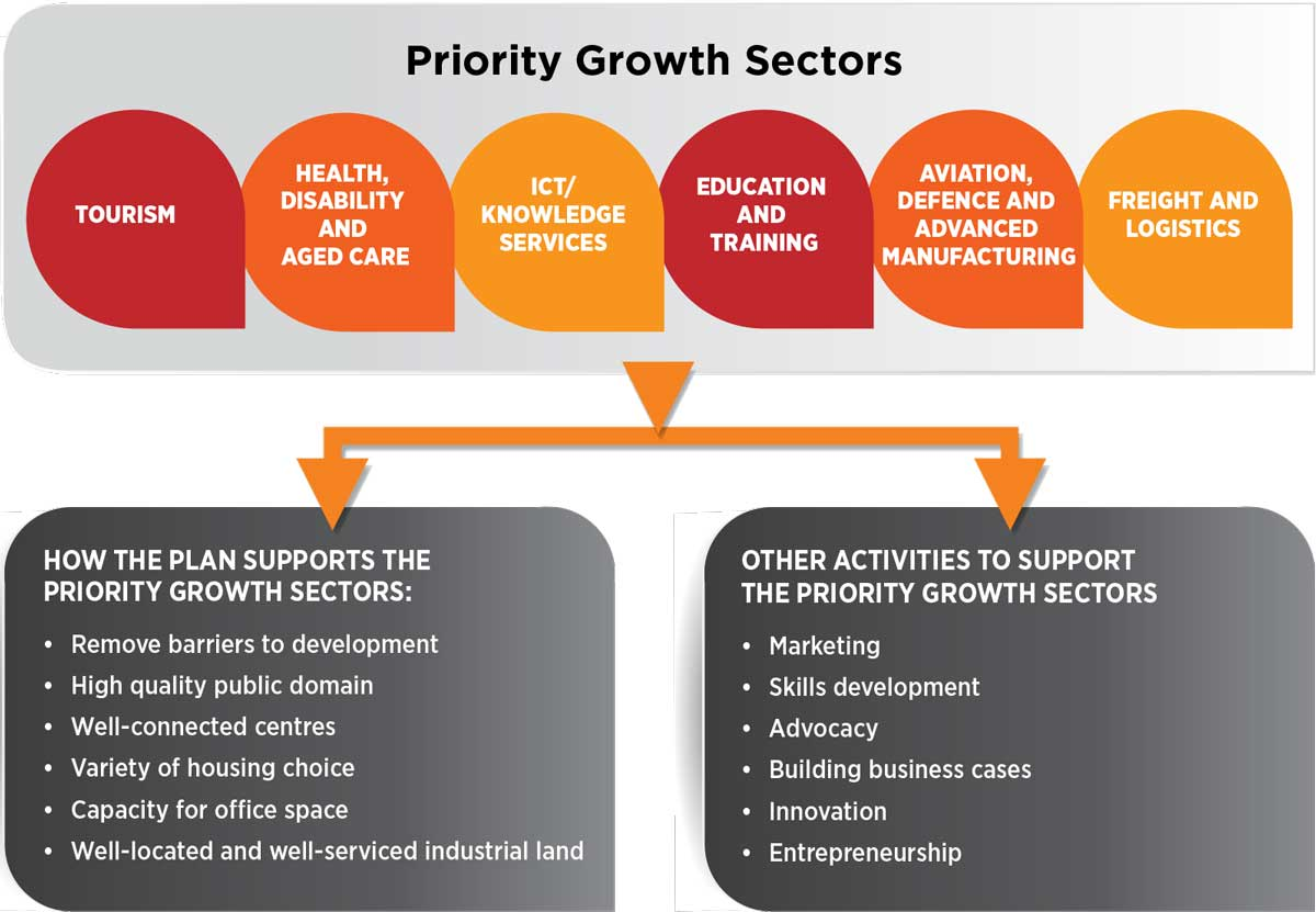 Infographic showing the priority growth sectors and how they are supported