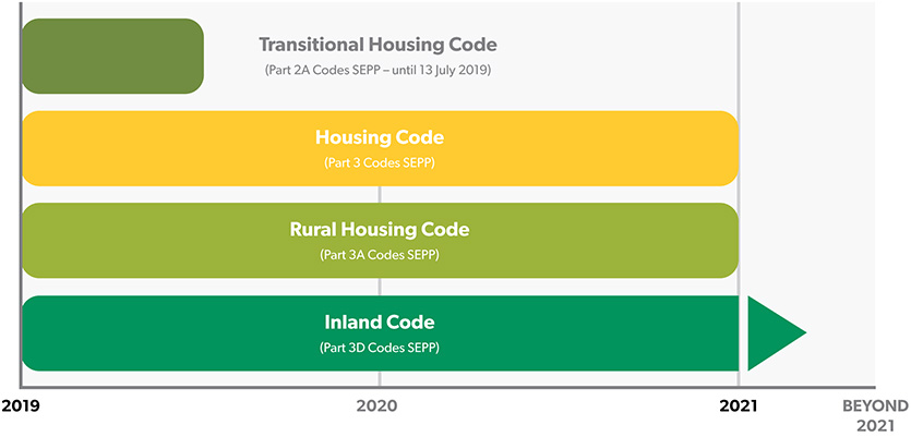 Infographic captioned Complying development codes for inland NSW: comparing Transitional, Housing, Rural and Inland Codes