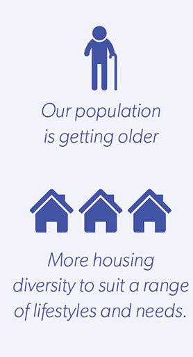 Low rise medium density housing infographic - Our population is getting older, More housing diversity to suit a range of lifestyles and needs