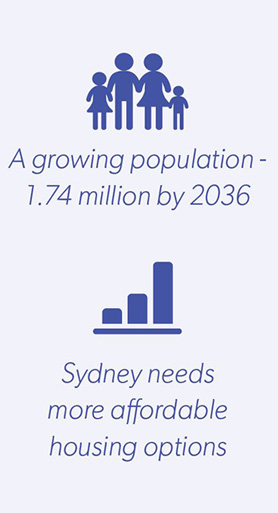 Low rise medium density housing infographic - A growing population 1.7 million by 2036, Sydney needs more affordable housing options