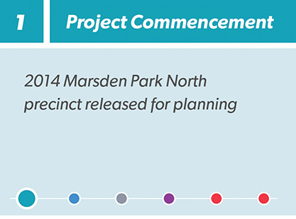 Marsden Park North timeline step 1