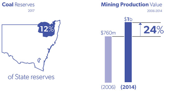 new england north west goal 1 coal reserves mining production value 560x294