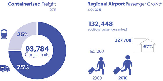 new england north west goal 3 containerised freight and reigonal airport passenger growth 560x281