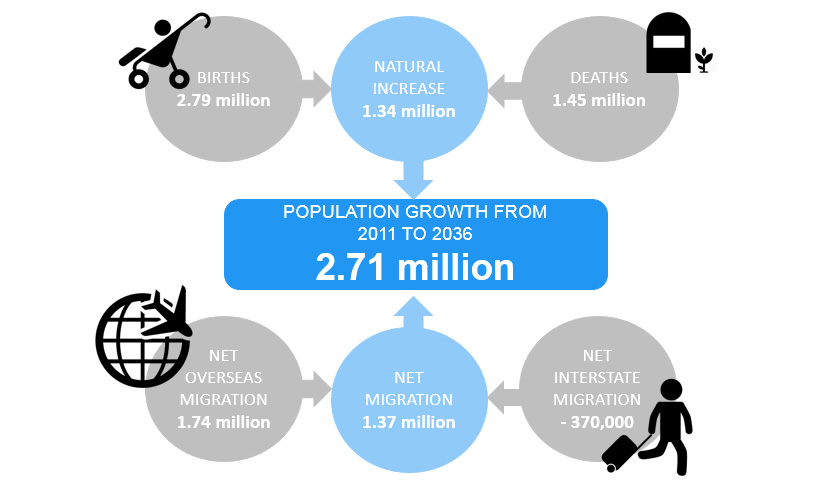 population projections drivers of change showing that Population Growth from 2011 to 2036 was 2.71 million