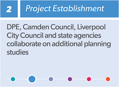 Infographic: 2 Project Establishment - DPE, Camden Council, Liverpool City Council and state agencies collaborate on additional planning studies (we are here in the process)