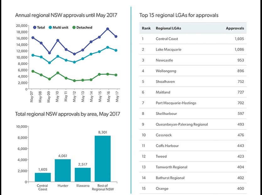 Regional housing supply snapshot