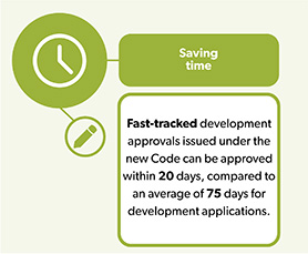Infographic captioned Saving Time: Fast-tracked development approvals issued under the new Code can be approved within 20 days, compared to an average of 75 days for development applications.