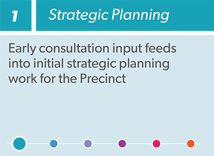 Westmead planned precinct process infographic step 1