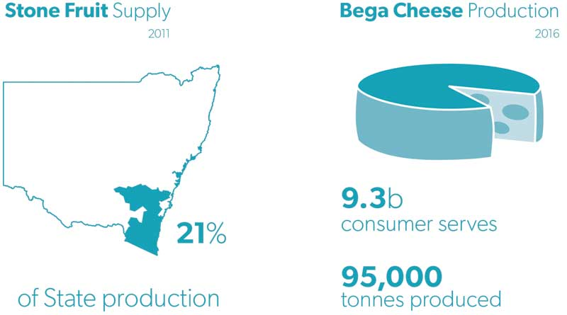 south-east-and-tablelands-goal-1-stone-fruit-supply-and-bega-cheese-production-800x445
