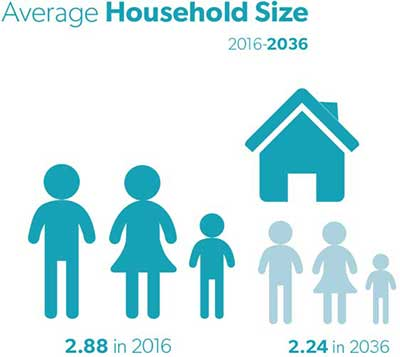 south east and tablelands goal 4 average household size 400x357