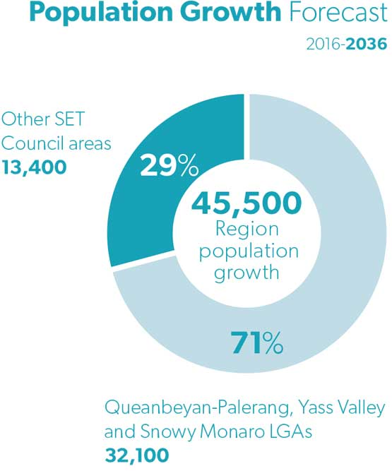 south east and tablelands goal 4 population growth forecast 555x667