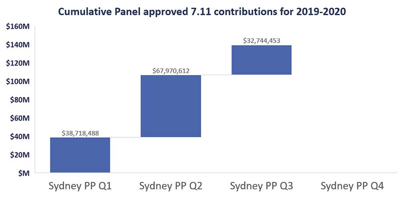 cumulative panel approved 711 contributions q3