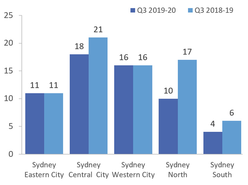 Graph of DAs registered for Q3 with Q3 last year comparison for Sydney Eastern City, Central City, Western City, Sydney North and Sydney South