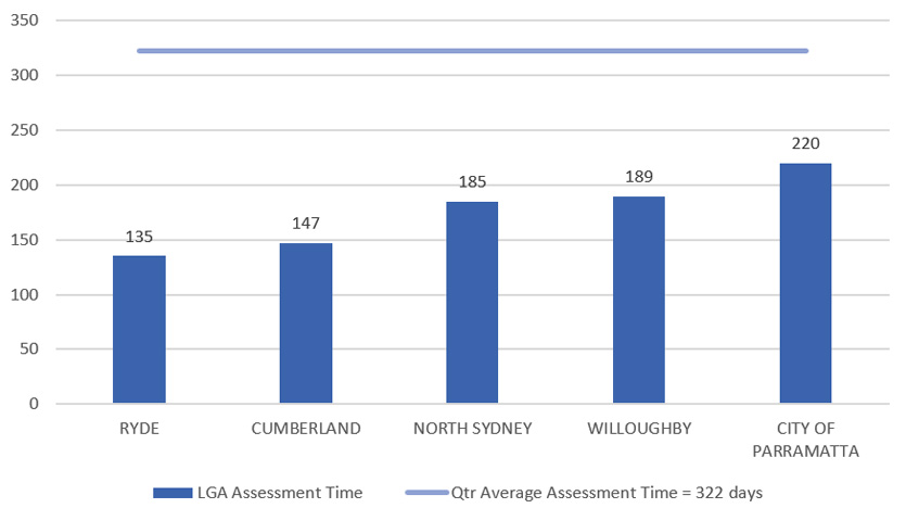 Q3 five quickest councils Ryde, Cumberland, North Sydney, Willoughby and City of Parramatta