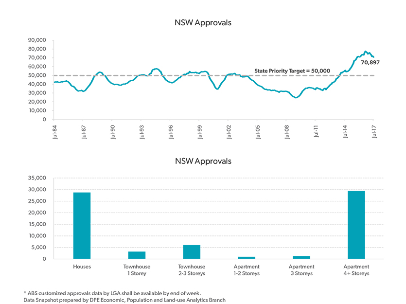 NSW Housing Approvals Data snapshot