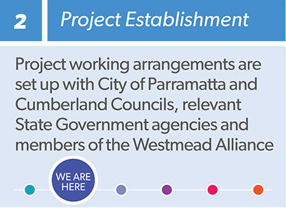 Westmead planned precinct process infographic step 2