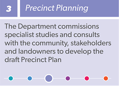 Westmead planned precinct process infographic step 3