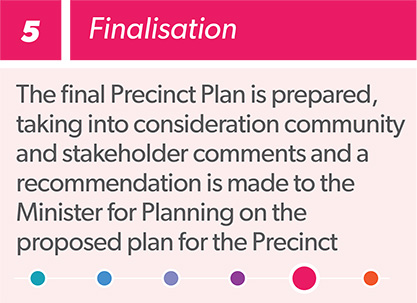 Westmead planned precinct process infographic step 5