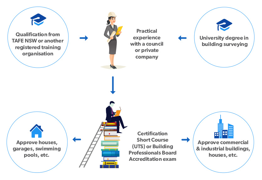 The infographic explains the steps of your pathway to a career as a building certifier