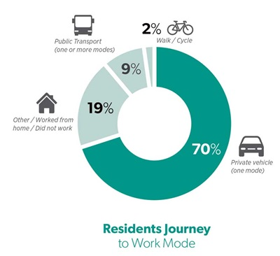 Graph showing what mode of transport residents use, with 70% using a private vehicle